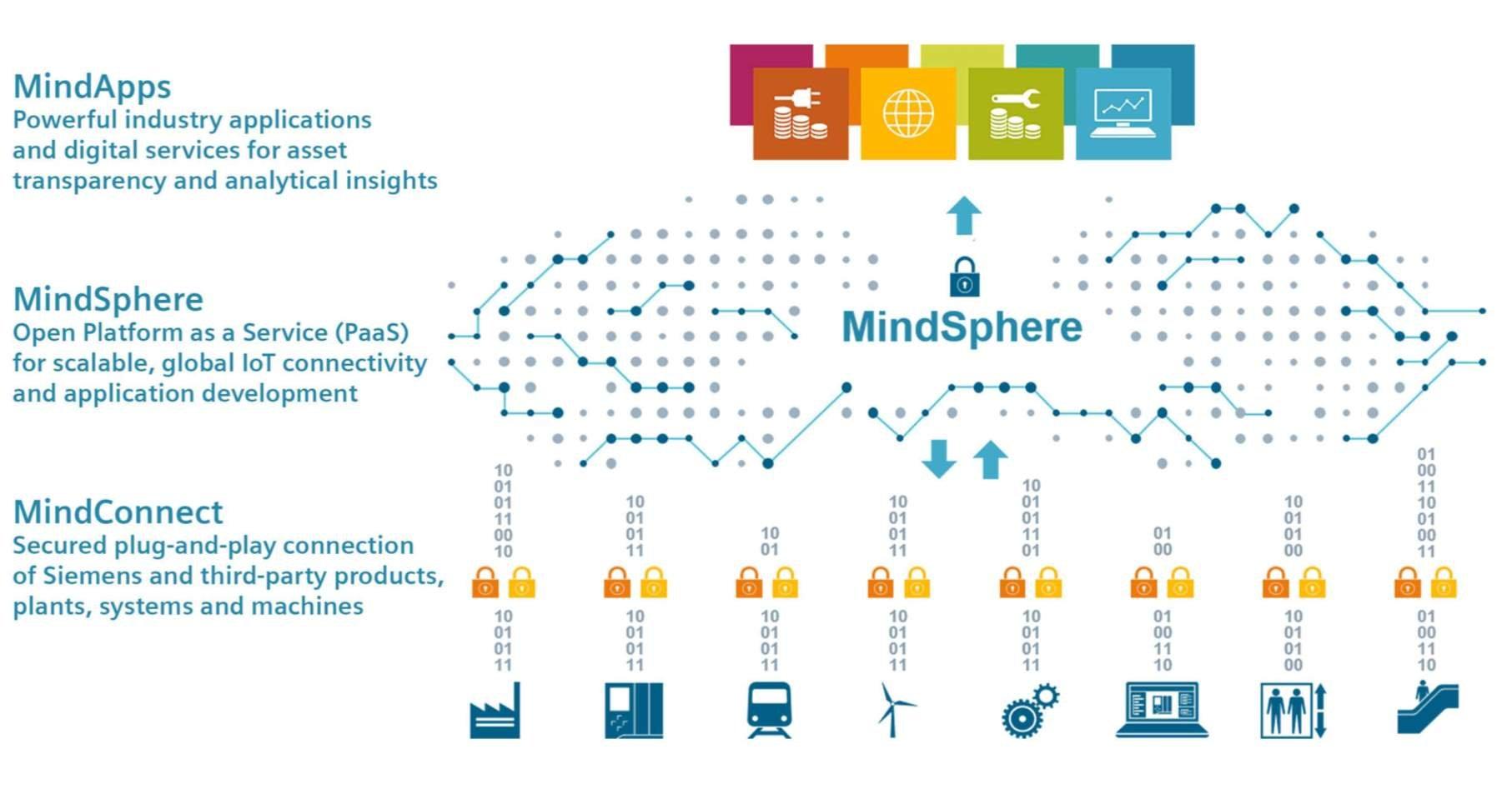 MindSphere_Siemens